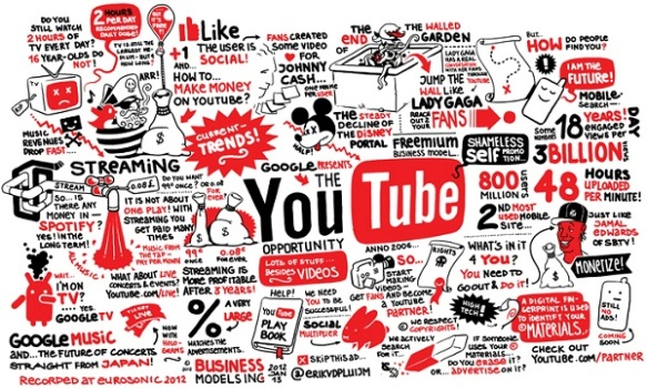 YouTube-Sketch-Notes